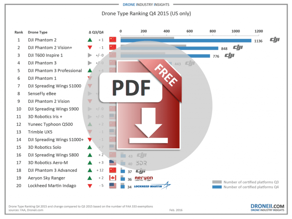 Drone Type Ranking Q4 2015 download logo