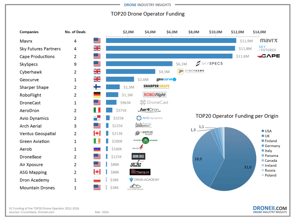 Top 20 Lists and Drone Rankings - Drone Industry Insights