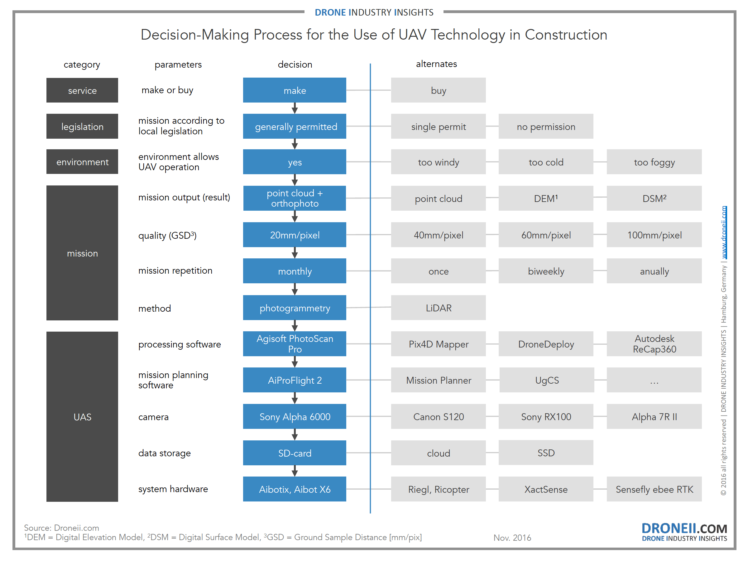 value chain analysis of uavbased surveying drone