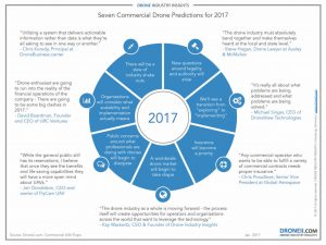 7-Commercial-Drone-Predictions-for-2017-comp-1024x769