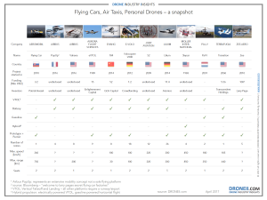Flying Cars - industry snapshot
