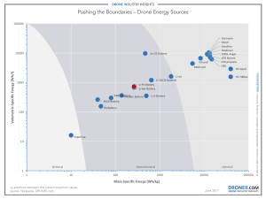 Drone Energy Sources
