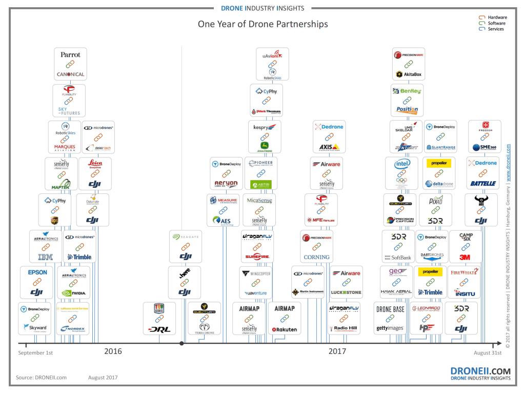 Drone Partnerships Gone Wild