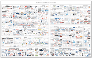 drone market environment map 2018 - small