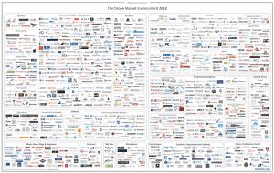 Drone Market Map 2018 - small