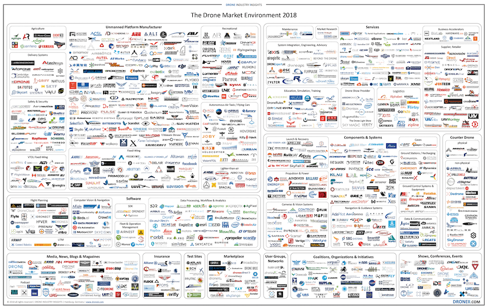 Drone Market Environment Map 2018 - Drone Industry Insights