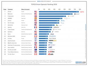 Drone Service Provider Ranking 2018