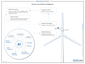 Drones and AI - Artificial Intelligence in Drones
