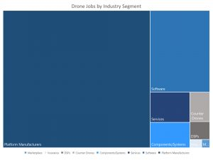 Drone Jobs by Industry Segment