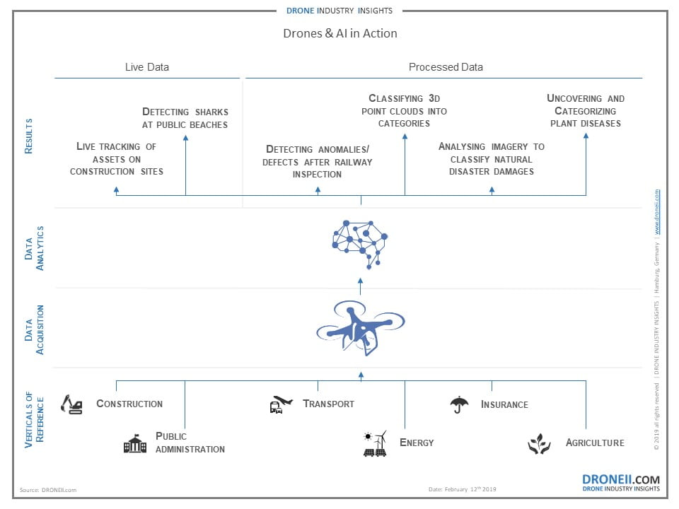 Drone-Data-Analytics-Use-Cases (1)