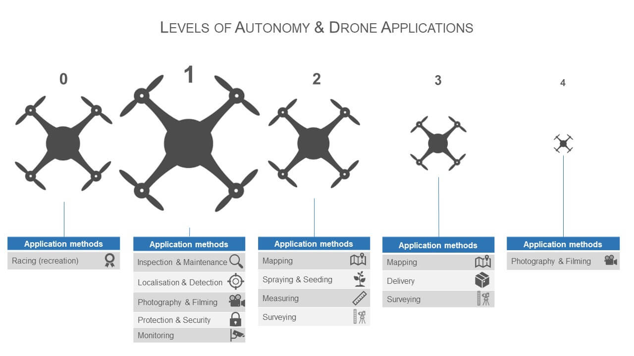 Drone Autonomy & Application Methods