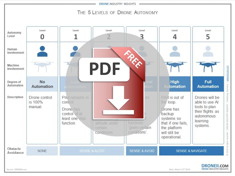 Drone Autonomy Levels Download Icon