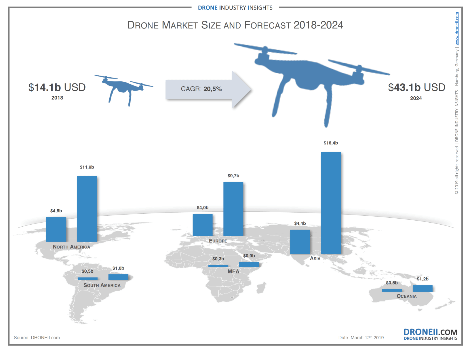 The Drone Market 2019 2024 5 Things To Know Droneii Com