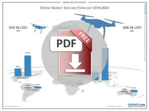 The-Drone-Market-2019-2024-Download