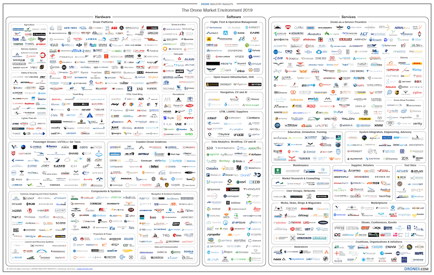 Drone Market Environment Map 2019 - blog post