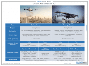 Urban Air Mobility (UAM) Slide