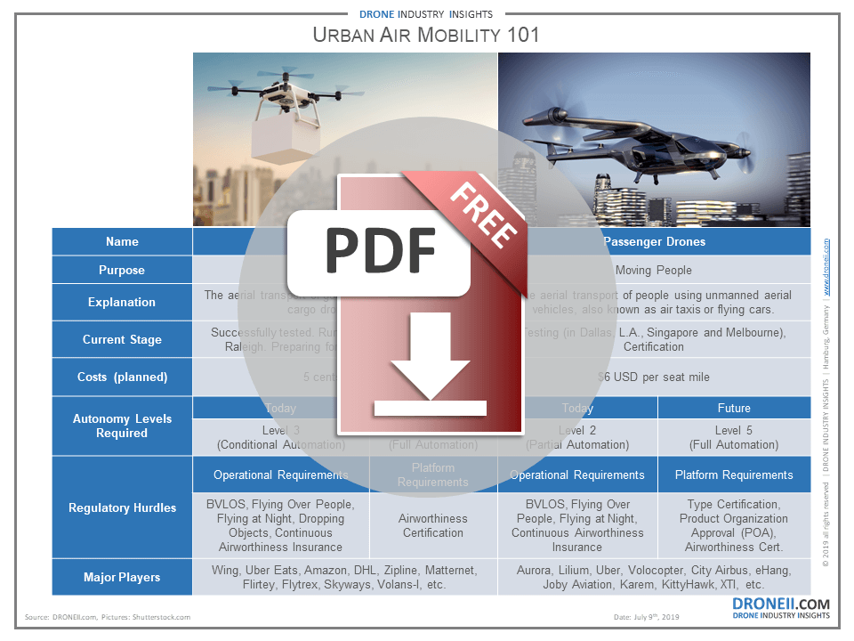 Urban Air Mobility Download Icon