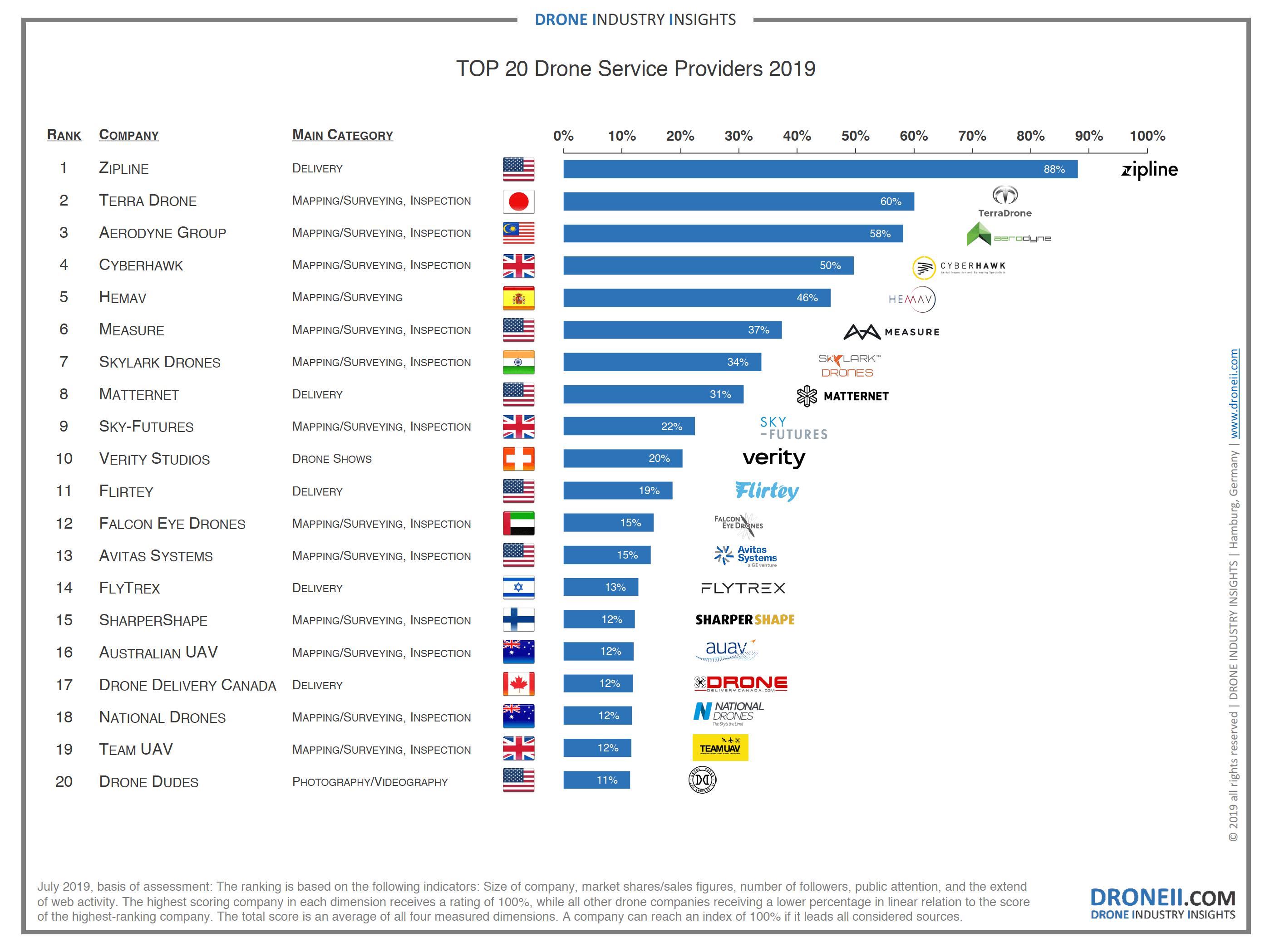 Top 20 Drone Service Provider Ranking 2019