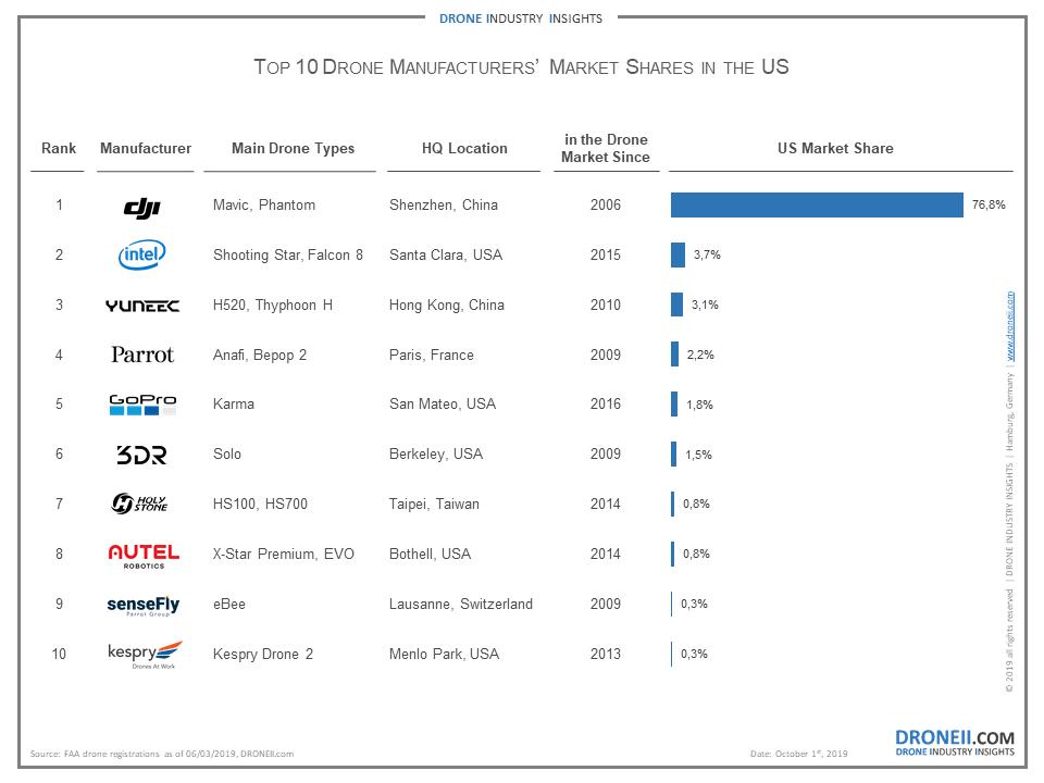Drone Manufacturer Market Shares USA
