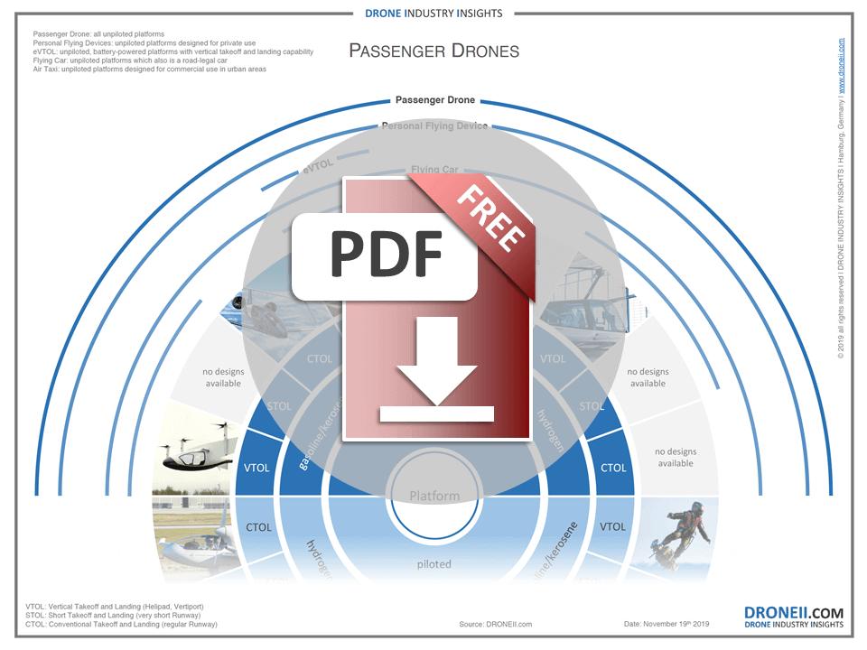 Passenger Drone Configuration Download Icon