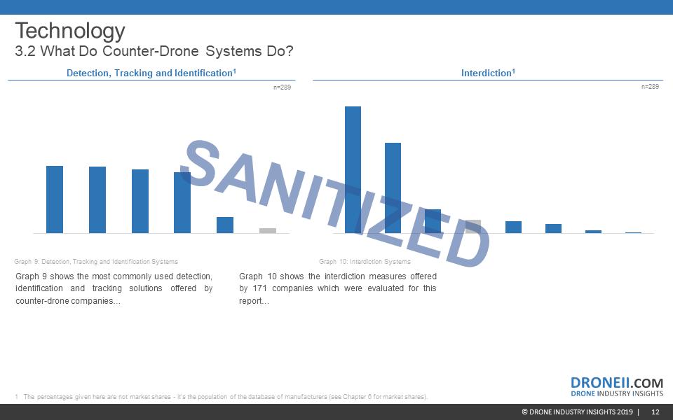 Counter-Drone Market Report Sample 6