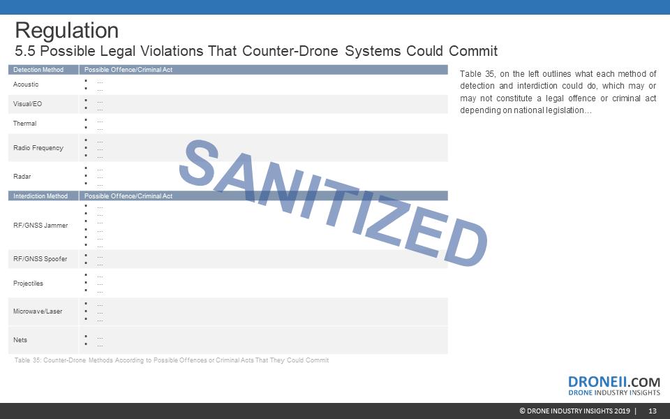 Counter-Drone Market Report Sample 7