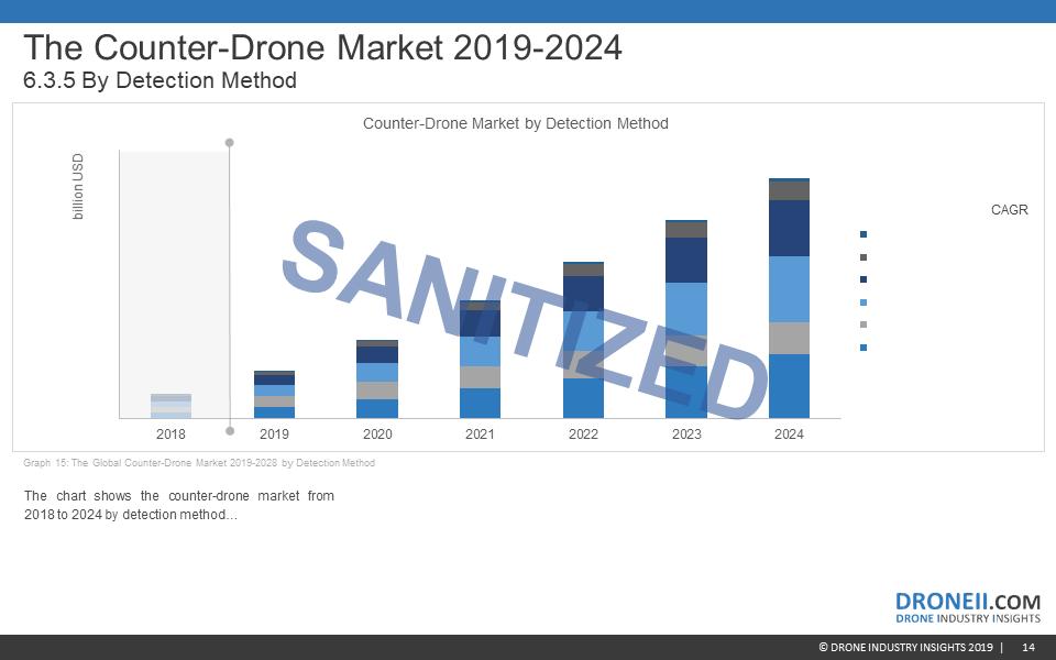 Counter-Drone Market Report Sample 8