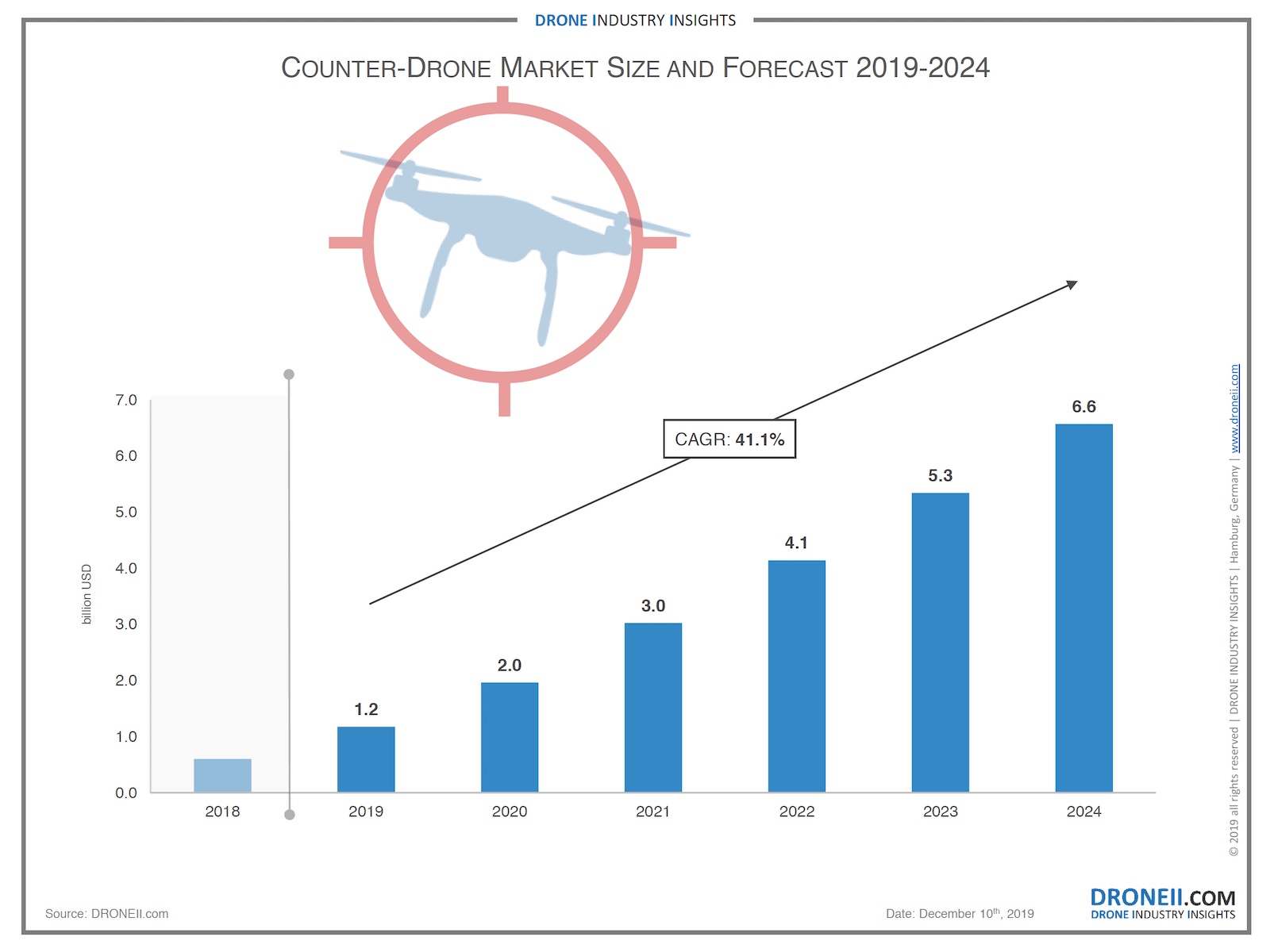 Counter-Drone Market Size and Forecast 2019-2024