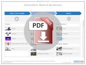 Counter-Drone Market Workflow and Solutions Download Icon
