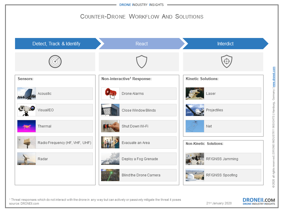 Anti-Drone Workflow and Solutions