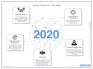 Global Drone Outlook 2020 Infographic