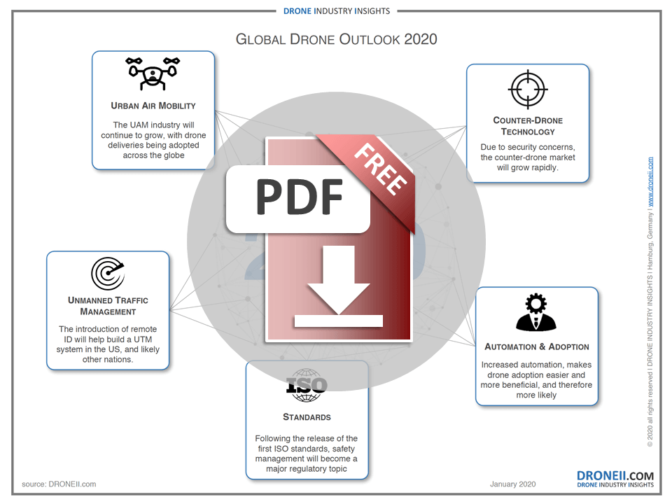 Global Drone Outlook 2020 Infographic Download Icon