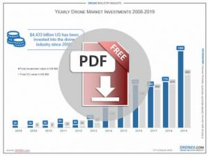 Yearly Drone Market Investments 2008-2019 Download Icon