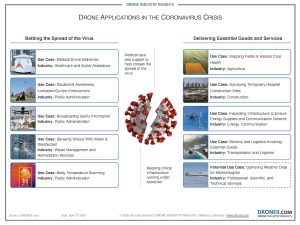 Drones-and-the-Coronavirus
