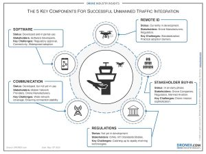 The-5-Key-Components-For-Successful-Unmanned-Traffic-Integration