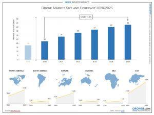 Drone Market Size 2020 Takeaways