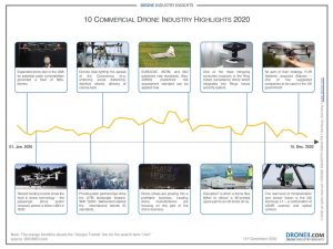 10 Commercial Drone Industry 2020 Highlights