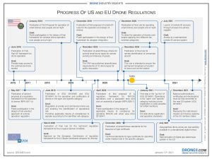 Process of the USA and EU Drone Regulation