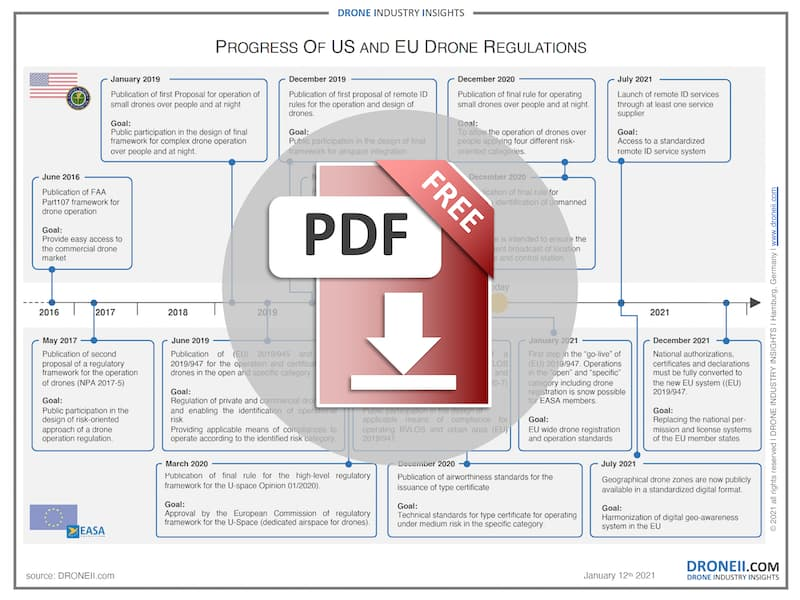 Process of the USA and EU Drone Regulation - Download Icon