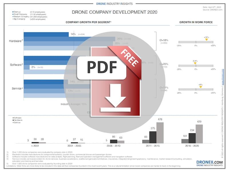 drone-companies-development-2020-download-icon